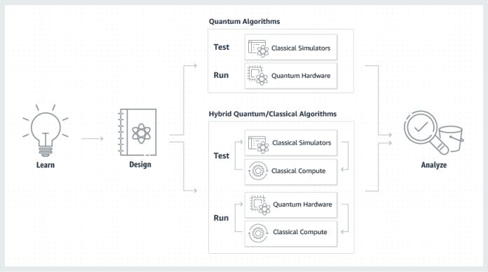 AWS launches Braket, its quantum computing service – TechCrunch