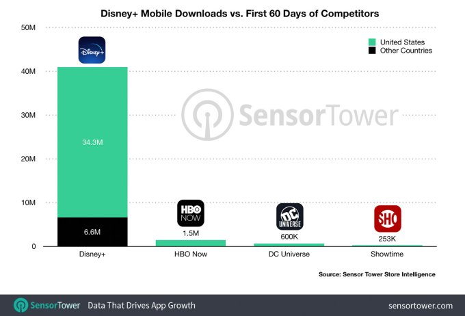 Disney+ was the most downloaded app in the US in Q4 2019 – TechCrunch