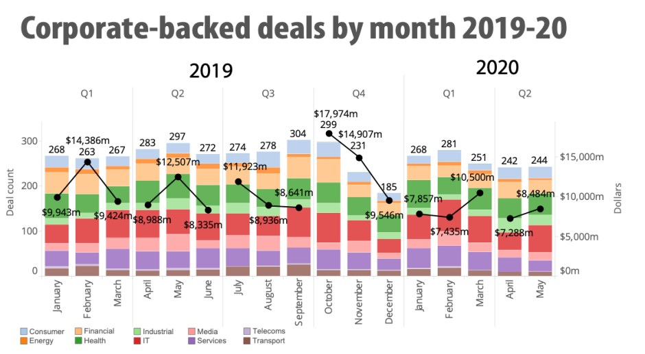 The virtual state of corporate venture capital today Monthly deals by number and value