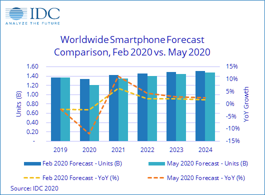 Global smartphone shipments set to drop 12% in 2020 prUS46466720 F 1