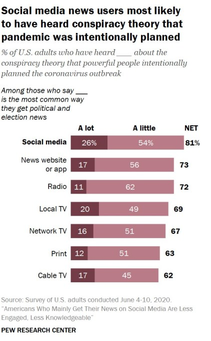 Study: US adults who mostly rely on social media for news are less informed, exposed to more conspiracies