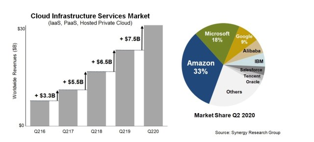 Synergy Research Q2 2020 cloud infrastructure market share graphs