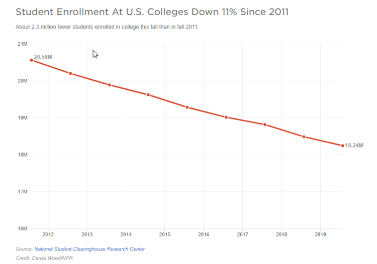 Student enrollment at US colleges has been declining since 2011