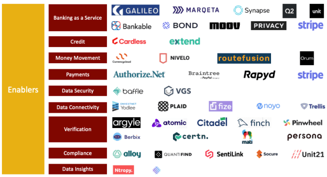 startups that enable embedded finance