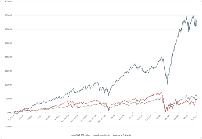 Fintech incumbents and new entrants vs. the S&P 500