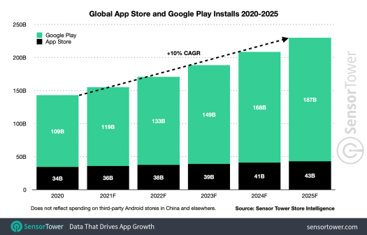 App spending to reach $270B by 2025, new forecast predicts – TechCrunch 4