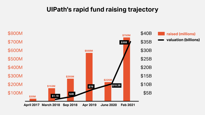 Chart illustrating rapid rise of UIPath through its funding rounds from 2017-2021