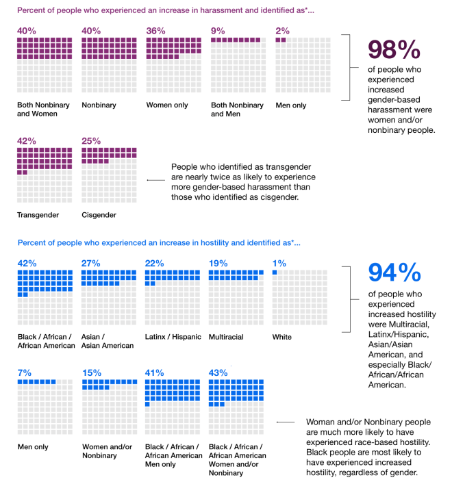 Graphs illustrating the numbers of various demographics experiencing harassment.