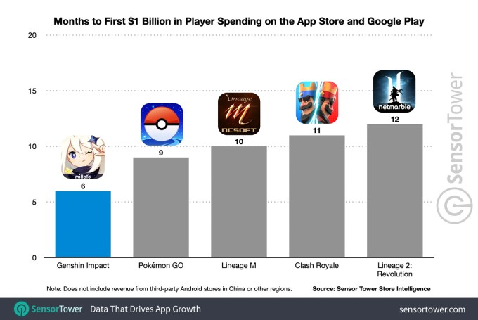 months to first 1 billion revenue on mobile