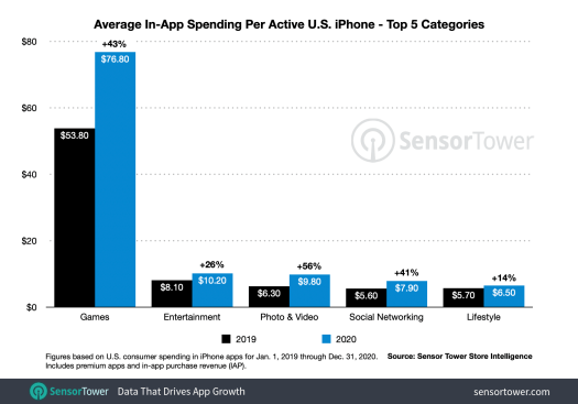 US iPhone users spent an average of $138 on apps in 2020, will grow to $180 in 2021 – TechCrunch 2