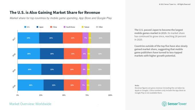 mobile games market share 2017 2020