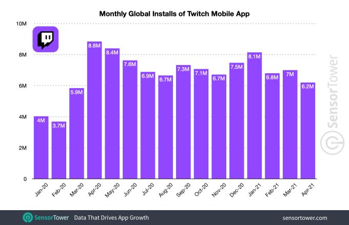 twitch monthly installs