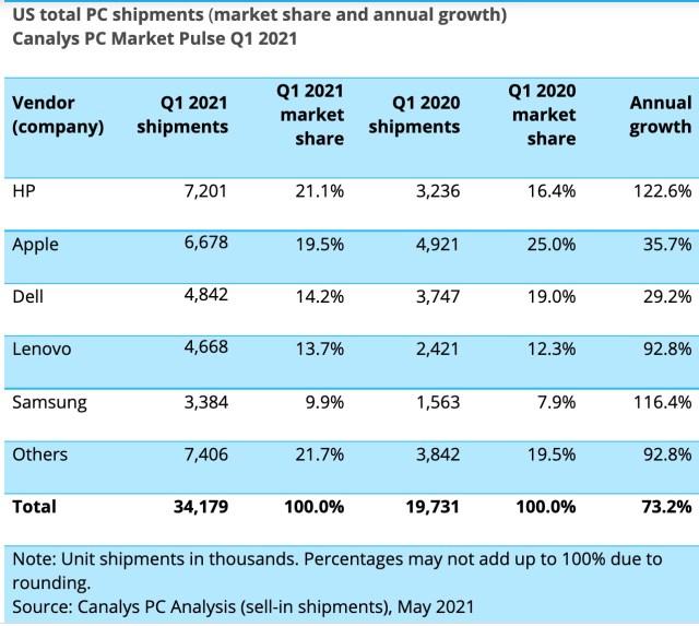 Canalys Q1 2021 PC sales by vendor.