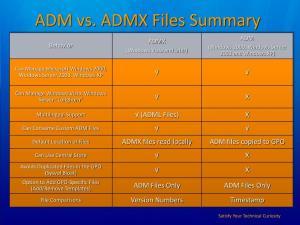 adm vs admx files summary l