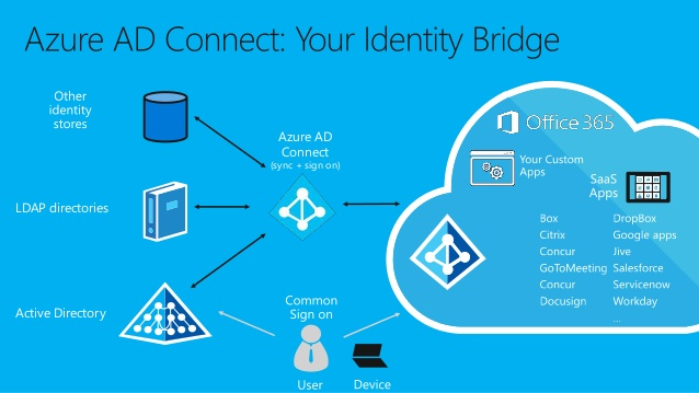 understanding azure active directory and enterprise mobility security ems 16 638