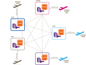 Come Fly With Flightchain – The Decentralised Flying System