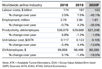 Aviation Industry report by IATA