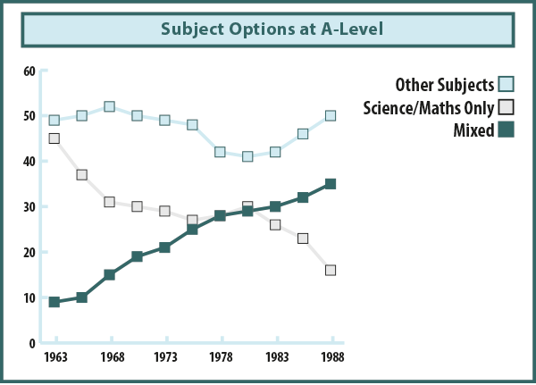 fig1: Candidates Subject Options at A-Level
