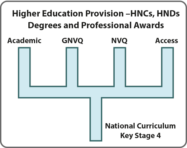 Fig.02 –HE Provision