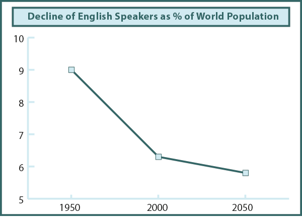 fig01: Decline of Speakers of English from 1950 to 2050, as a percentage of World population