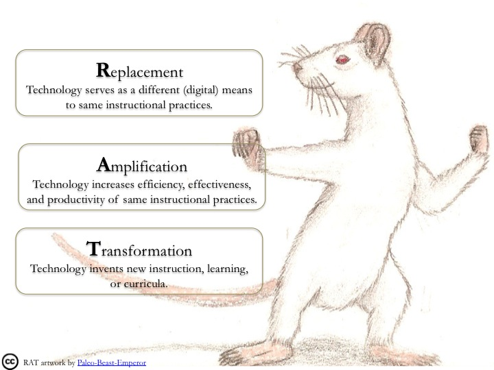 picture of a rat with definitions of Replacement, Amplification, and Transformation