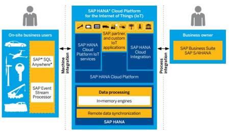 SAP IoT