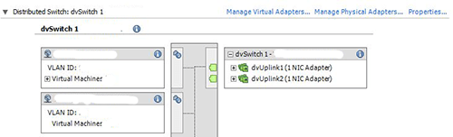 Migrating Vmware VCenter from Standard to Distributed Switch - It`s