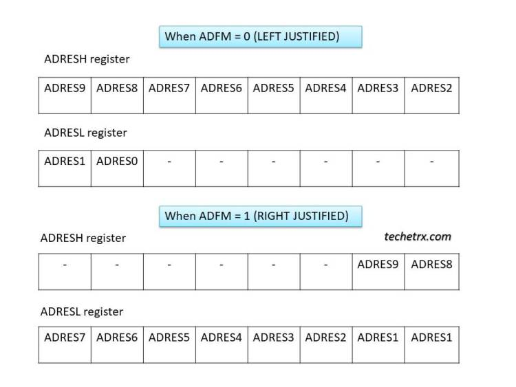Following image show result formatting for ADC