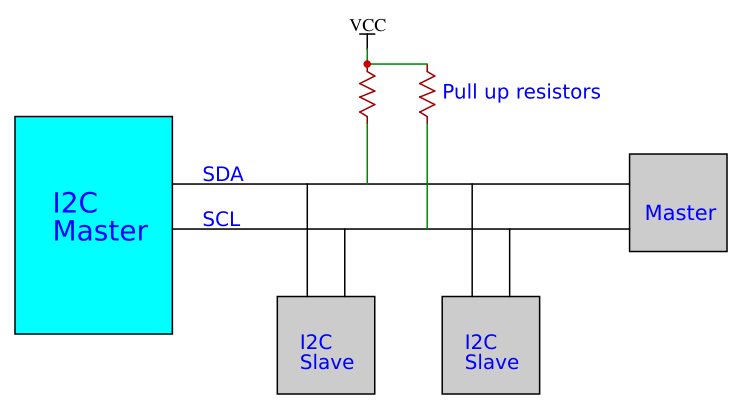 Following image shows I2C block diagram