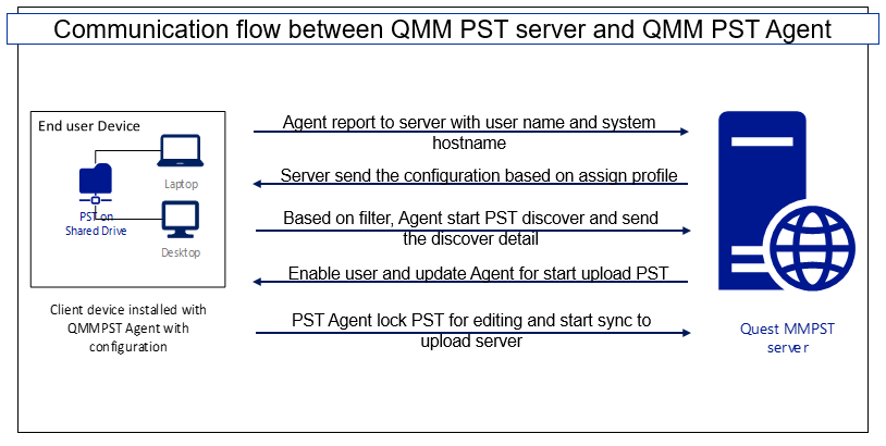 Communication flow between QMMPST server and QMM Agent (Client System)