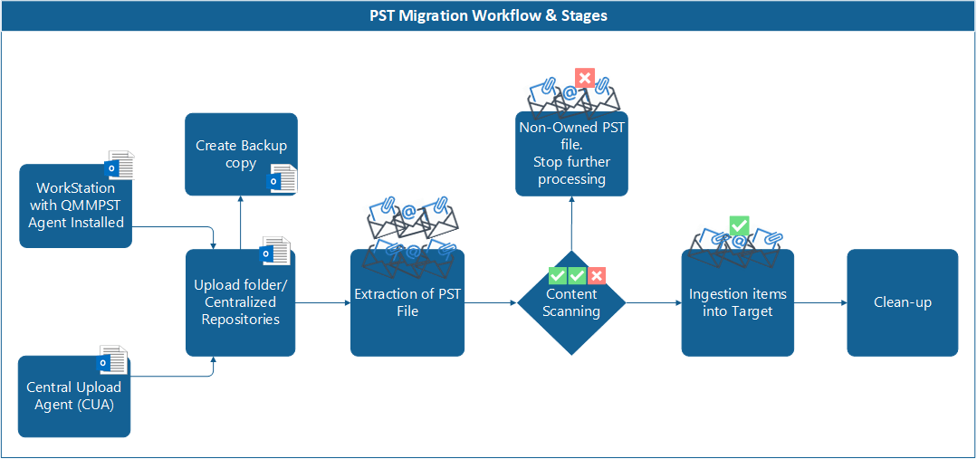 Quest PST Migration Workflow & Stages