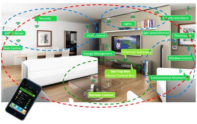 A smart Home System with ZigBee modules