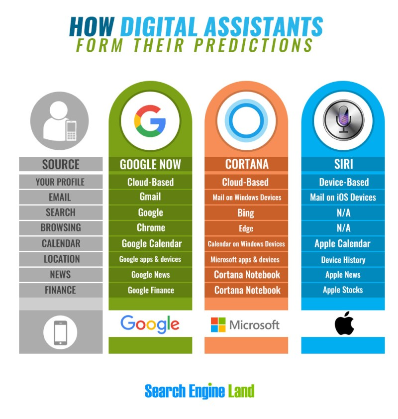 digital-assistants-infographic-2