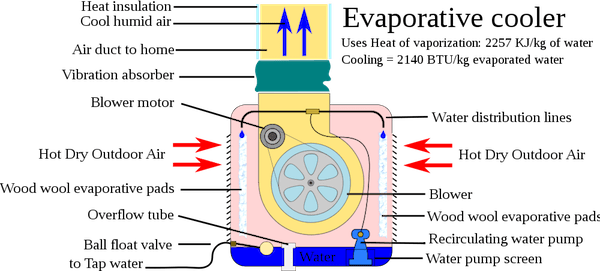 600px-Evaporative_cooler_annotated