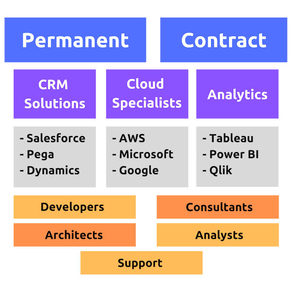 Recruitment Delivery Stack - Techforce Services