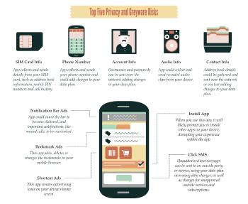 I principali dati a rischio sui dispositivi mobili