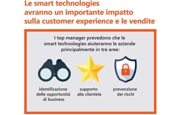 Avanade, le smart technologies aiutano ad aumentare i ricavi