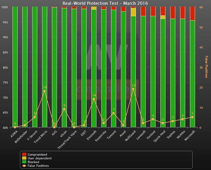 Avira, la miglior protezione anti-malware secondo AV-Comparatives