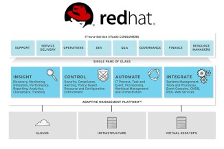 Red Hat CloudForms migliora la gestione dell'Open Hybrid Cloud