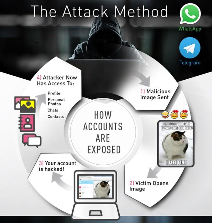 Check Point, ecco come funziona l'hacking di WhatsApp e Telegram