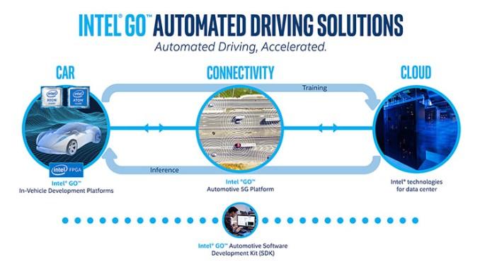 IoT e automotive, l'opinione dell'Intel Fellow Riccardo Mariani