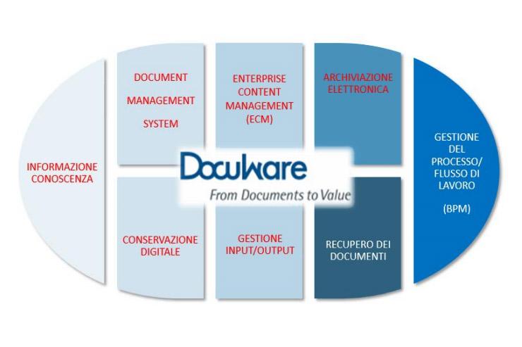 KYOCERA DocuWare facilita la gestione del workflow digitale