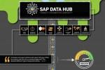 SAP Data Hub, innovazione e potenza per il controllo dei dati