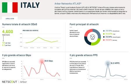 Arbor Atlas, rilevati migliaia di attacchi nel mese di aprile