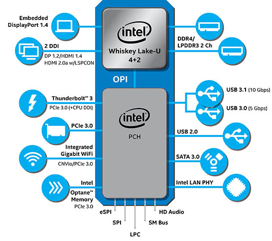 Intel Core Serie U e Y: prestazioni, connettività e autonomia