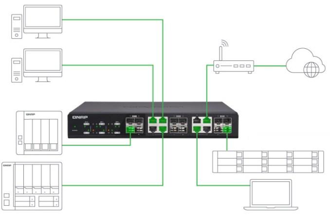 QNAP, switch veloci per supportare il business moderno