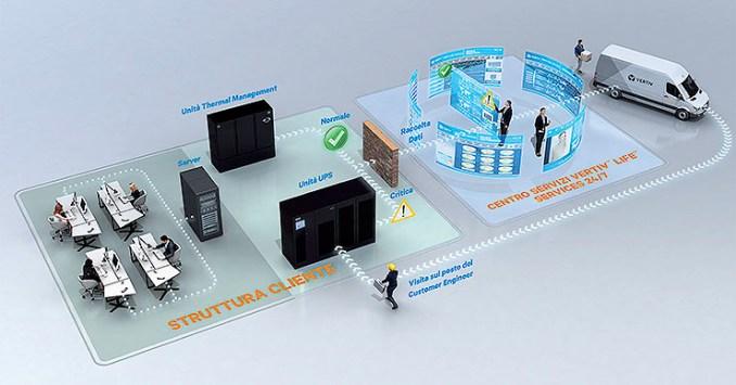 Vertiv, la sicurezza dei data center grazie alle Control Room
