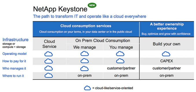 Infrastrutture hybrid multi-cloud, arriva NetApp Keystone