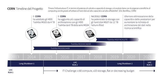 Toshiba al CERN