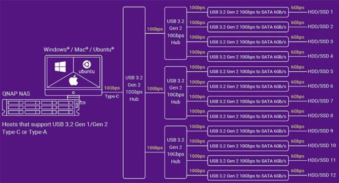QNAP TL USB JBOD, espandibilità e performance per NAS e PC